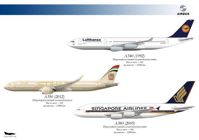 Сравнение гражданских авиалайнеров